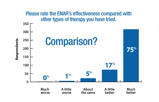 ENAR Survey Graphs Comparison