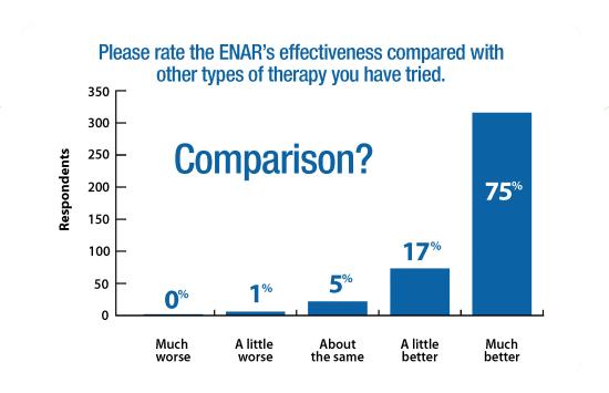 ENAR Survey Graphs Comparison