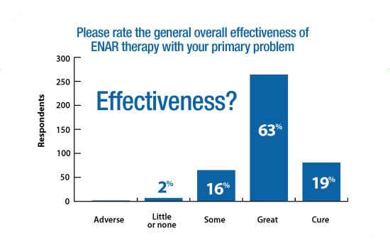 ENAR Survey Graphs Effectiveness