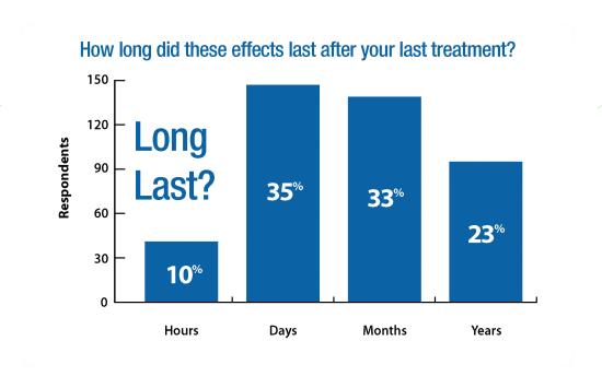 ENAR Survey Graphs Long Last
