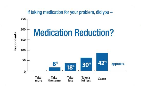 ENAR Survey Graphs Medication