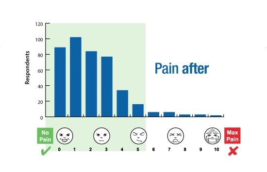 ENAR Survey Graphs Pain After