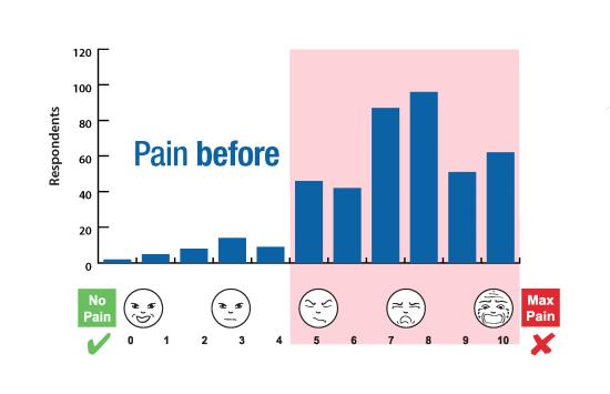 ENAR Survey Graphs Pain Before