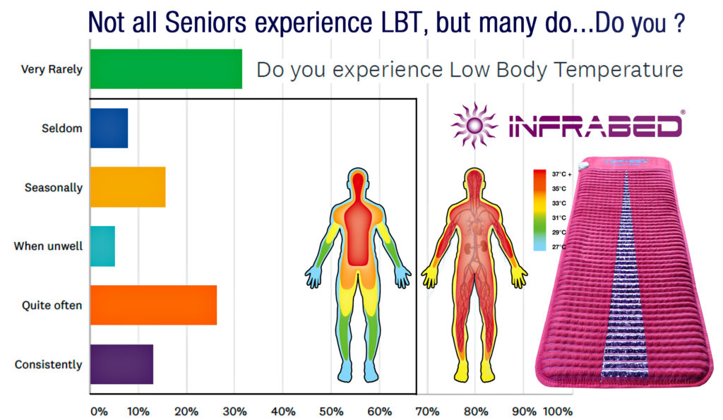 Low Body Temp Seniors Survey results